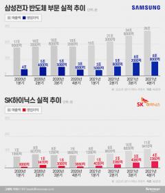 글로벌 반도체 패권 전쟁···삼성·SK가 바라는 정부 지원 ABC