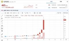 '머스크 효과' 도지코인 하루 거래대금 17조원···코스피 추월