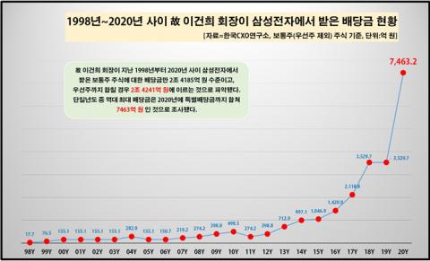 故 이건희 회장, 23년간 삼성전자 배당금 2조4000억 받았다