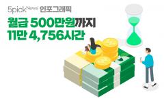 [인포그래픽 뉴스]연봉 500만원까지 11만 4,756시간