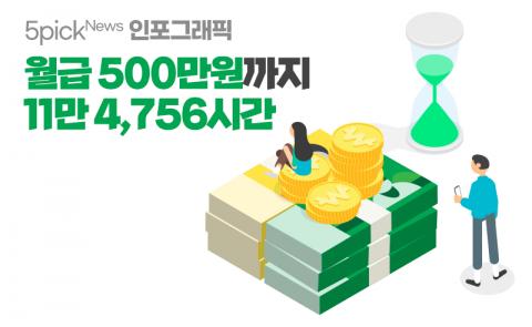월급 500만원까지 11만 4,756시간