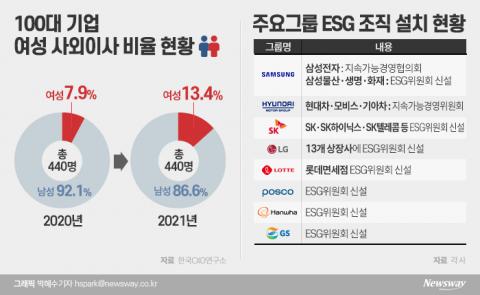 이사회 투명성 강화 키워드 '사외이사 의장·여성·ESG위원회'