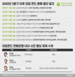 """신한은행 """"라임펀드 분조위 결정 존중""""···CEO 제재 수위 낮아질 듯"""