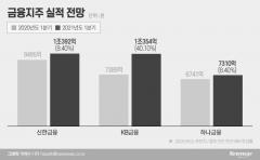 '1Q 어닝 시즌 개막' 금융지주 빅4···'비은행 효과' 이번에도?