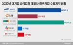 웰스토리·아워홈, 삼성·LG 돈줄 끊긴다···1.2조 급식 시장 활짝