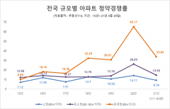 2016년 이후 분양시장, 중대형 아파트가 청약 경쟁 가장 치열