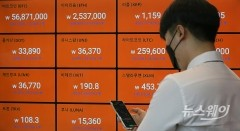 비트코인 6000만원대···급락 후 소폭 반등