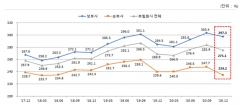 보험사 RBC비율 3분기만에 하락···흥국생명·MG손보 '최저'
