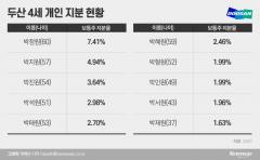 [재벌家 후계자들⑦-1]두산그룹, 가족경영서 '사촌경영' 안착