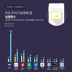 한국인이 가장 자주 사용하는 주식가상자산 앱은 업비트