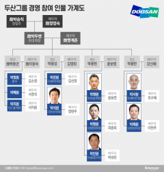 [재벌家 후계자들⑦-2]두산 4세들 '그룹 재건의 꿈'