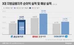 JB금융 분기 최고 순익···BNK·DGB 실적도 '청신호'