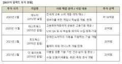 "SK ""착한기업에 더 투자"" ESG 경영 실천"