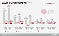 """""""훨훨 날았다"""" LG그룹 계열사 1분기 '활짝'"""