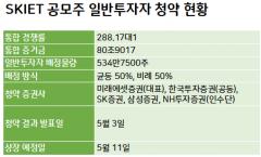 'IPO 새역사' SKIET 일반청약에 81조 몰렸다