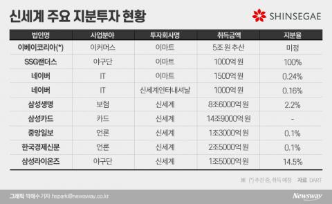야구·IT·이커머스까지···유통공룡 신세계의 '도전'