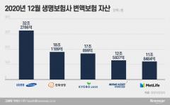 '생보업계 2위 맞수' 한화 vs 교보, 변액보험 판매 경쟁