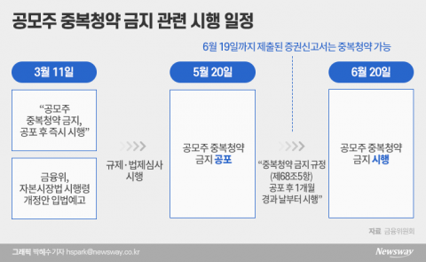 크래프톤·카카오뱅크·페이···'중복청약 막차' 아직 더 남았다?