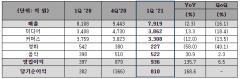 CJ ENM, 1Q 영업익 136.7% 급증···매출 2.3%↓