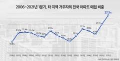 """""""아파트 과열 외지인 투자 탓""""...외지 투자 역대 최고"""