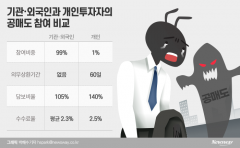 [팩트체크]공매도 기관 상환 기한도 60일?...'평균'의 함정