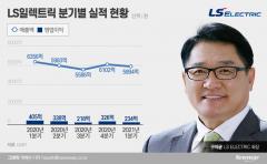 구자균 회장, LS일렉트릭 '실적 부진'···신재생 사업 부담 커졌다