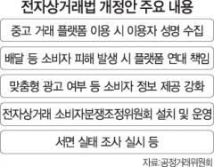 공정위, '전상법 개정안' 재검토···플랫폼사 손 들어줄까