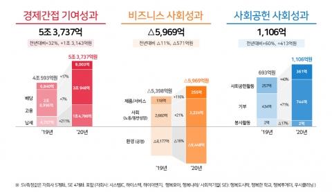 SK하이닉스, 작년 사회적가치 4.9조···전년比 36.18%↑