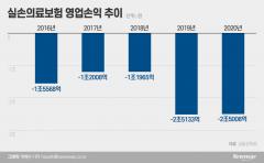 [NW리포트|늪에 빠진 실손보험①]가입자 절반이 보험료 청구 포기하는 데 '年 2.5조 적자' 미스터리