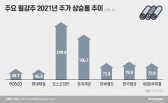 """올해 250% 뛴 철강주···증권가 """"더 오른다"""""""