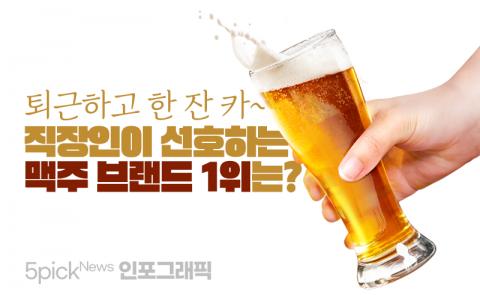 '시원하게 한 잔'···직장인 선호 맥주 브랜드 1위는?