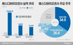 '진단키트 대장주' 에스디바이오센서, 4개월만에 상장예심 통과