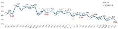 3월말 은행 연체율 0.28%···전월比 0.05%p 하락