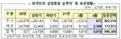 외국인, 지난달 국내주식 6720억 순매수···5개월만에 전환
