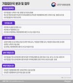 정진욱-육성권 투톱 '기업집단국'···대기업에 IT까지 샅샅이 훑는다