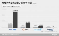 삼성생명, 역대급 순익 1兆···상장 생보사 1Q 성적은?(종합)