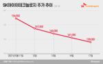 '5일 연속 신저가'···SKIET, 반등 기회 언제 오나