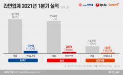 밀·팜유 가격 급상승에···'서민식품' 라면 가격 7월 인상 유력
