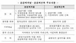 서울 공공재개발, 전체 가구수 20% 공공임대···비서울은 10%