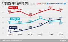 [NW리포트]'미래 성장 적신호' 지방금융···디지털 대응에 총력