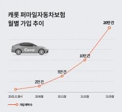 캐롯손보, '퍼마일 車보험' 가입자 20만명 돌파