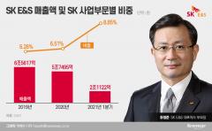 몸집 키우는 SK E&S···그룹내 매출 두자릿수 눈앞