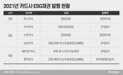 'ESG 경영' 나선 카드업계, 'ESG 채권' 릴레이 발행