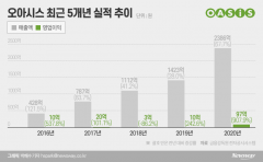 IPO 앞둔 오아시스마켓, 온·오프라인 '투트랙' 몸집 불리기