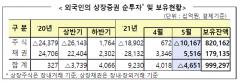 외국인, 5월 국내주식 10조 순매도···한달만에 '팔자' 전환