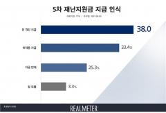 5차 재난지원금 지급, '보편' 38%·'선별' 33.4%···의견 '팽팽'