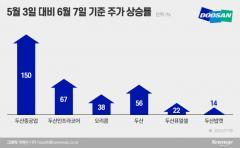 """[리포트 탐구]한 달 새 150%···증권가 """"두산그룹 사라"""" 한 목소리"""