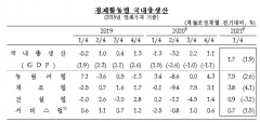 1분기 경제성장률 1.7%···설비투자·민간 소비 늘었다