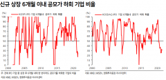 [리포트탐구]공모주 하회 기업 늘어나면 IPO 시장 '고점'