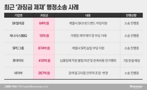 '제재 불복' 기업들···'행정소송'에 골치 아픈 공정위